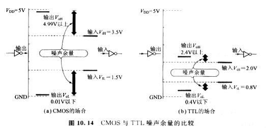 CMOS噪声余量是由输出振幅的最小值与输入信号最小必要的振幅之差来做定义