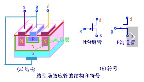 mos管和场效应管