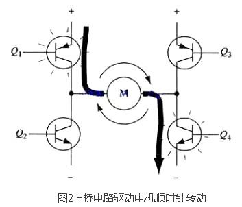 当三极管q2和q3导通时,电流将从右至左流过电机,从而驱动电机沿另一方
