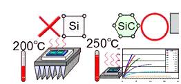 碳化硅二极管的优势
