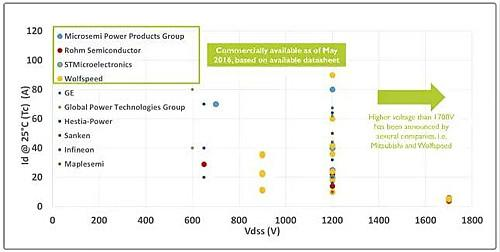 碳化硅场效应管