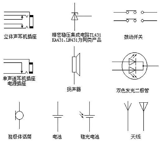 电路图主要由元件符号、连线、结点、注释四大部分组成。元件符号表示实际电路中的元件,它的形状与实际的元件不一定相似,甚至完全不一样。但是它一般都表示出了元件的特点,而且引脚的数目都和实际元件保持一致。 连线表示的是实际电路中的导线,在原理图中虽然是一根线,但在常用的印刷电路板中往往不是线而是各种形状的铜箔块,就像收音机原理图中的许多连线在印刷电路板图中并不一定都是线形的,也可以是一定形状的铜膜。 结点表示几个元件引脚或几条导线之间相互的连接关系。所有和结点相连的元件引脚、导线,不论数目多少,都是导通的。 注