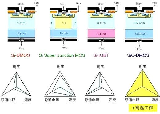 SiC Mosfet