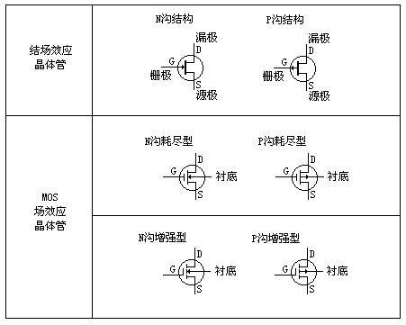 场效应管工作原理图