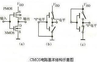 CMOS管工作原理及详解