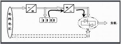 不间断电源-UPS MOS管