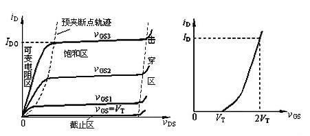 N型MOS管导通条件