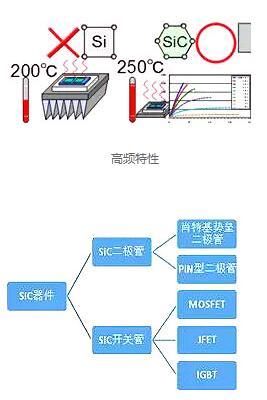 碳化硅(sic)二极管有哪些优势