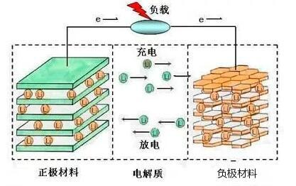 锂离子电池工作原理