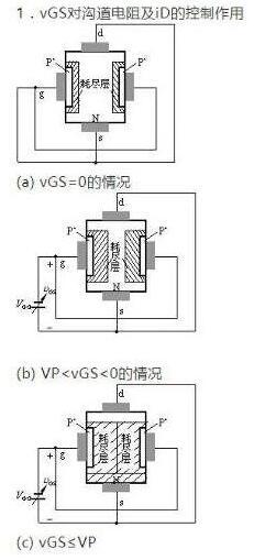场效应管品种-场效应管N、P沟道与加强、耗尽型
