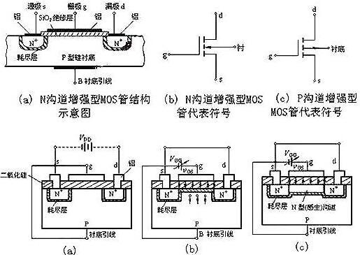 n沟道增强型mos场效应管的工作原理