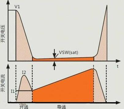 开关电源MOS管的8大损耗计算与选型原则解析-减少MOS管损耗的方法-KIA MOS管