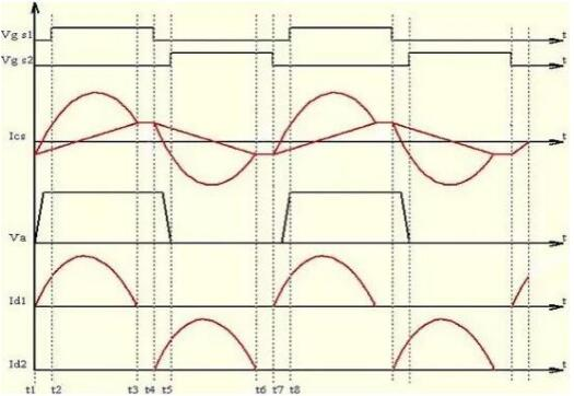 llc串联谐振工作原理与电路- mosfet电容在llc串联中