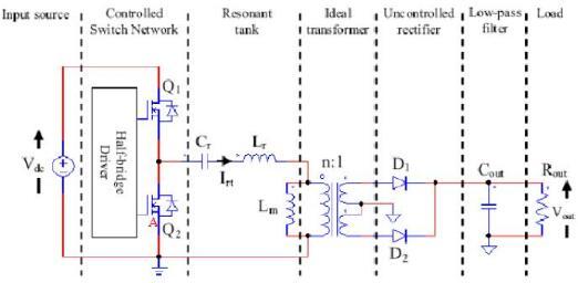 LLC的优势之一就是能够在比较宽的负载范围内实现原边MOSFET的零电压开通(ZVS),MOSFET的开通损耗理论上就降为零了。要保证LLC原边MOSFET的ZVS,需要满足以下三个基本条件: 1)上下开关管50%占空比,1800对称的驱动电压波形; 2)感性谐振腔并有足够的感性电流; 3)要有足够的死区时间维持ZVS。 图a)是典型的LLC串联谐振电路。图b)是感性负载下MOSFET的工作波形。由于感性负载下,电流相位上会超前电压,因此保证了MOSFET运行的ZVS。要保证MOSFET运行在感性区,谐振