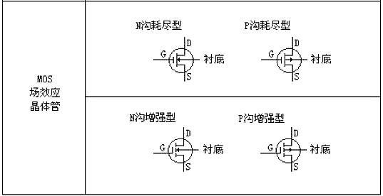MOS管基础选型