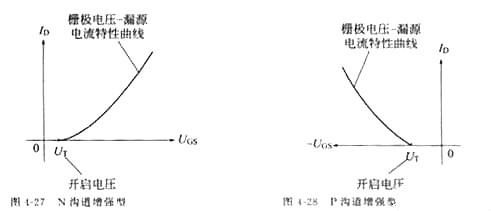MOS管,场效应管,MOS管四个区域