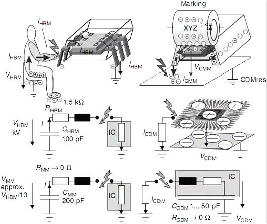 经典解析静电放电(ESD)原理与设计-静电来源及保护方法-KIA MOS管