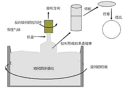 未来晶圆发展应用与硅晶圆制造步骤-晶圆制造到底难在哪里-KIA MOS管
