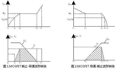 MOSFET,开关电源,EMI