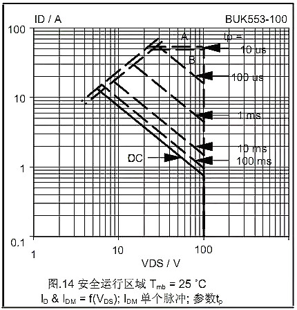 MOSFET,MOSFET的Datasheet