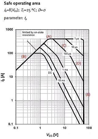MOSFET,MOSFET应用参数
