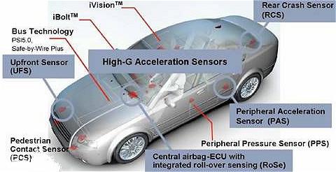 MEMS传感器的应用-关于士兰微MEMS传感器的作用与体现-KIA MOS管