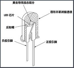 LED,变压器,MOS管