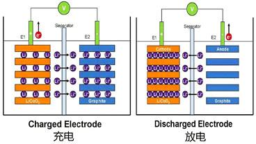 锂电池,锂电池供电电源