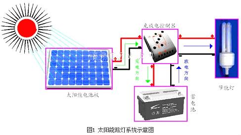 太阳能路灯,30w太阳能路灯