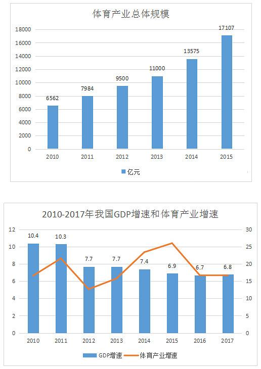 中国体育产业现状