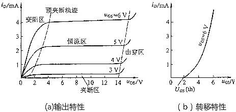 mos管特性曲线