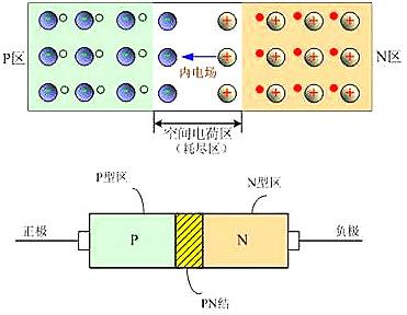 二极管,开关特性,等效电路