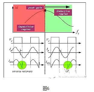 LLC,MOSFET,二极管,变压器