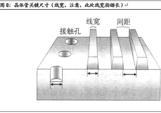 半导体,半导体制造难在哪里