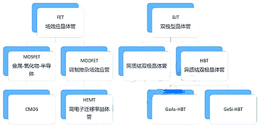晶体管之BJT、FET、CMOS、HBT、HEM分析-KIA MOS管