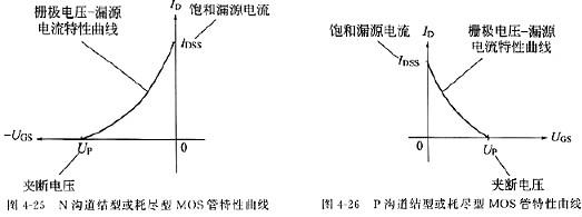 MOS管,怎样理解场效应管参数