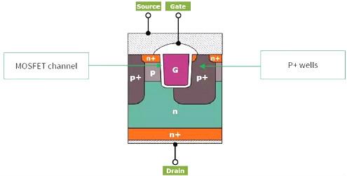 碳化硅MOSFET有哪些优势