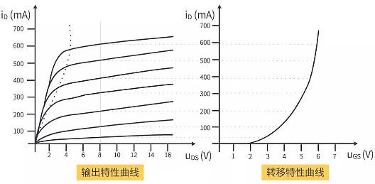 MOS管输出特性曲线