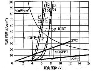 碳化硅igbt的优势