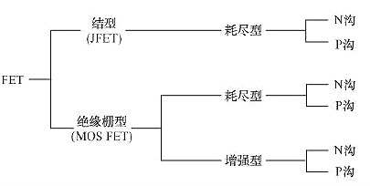 FET,场效应管