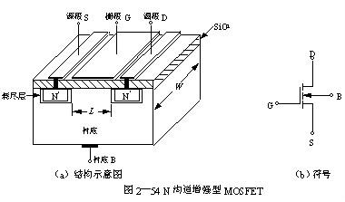 MOS晶体管,MOS管