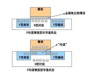mos管结构图