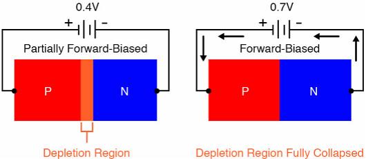 双极结型晶体管,场效应晶体管,PN结