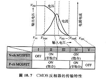 mosfet的阈值电压