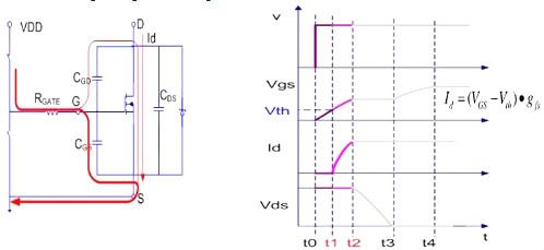 MOSFET,导通过程