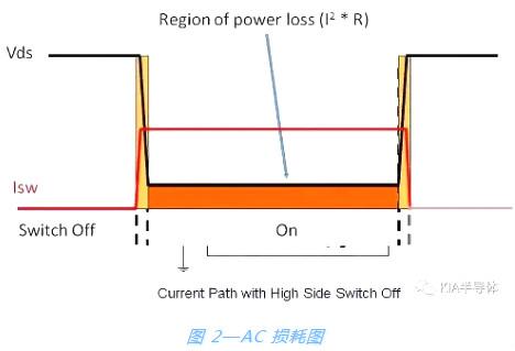 开关电源,MOSFET