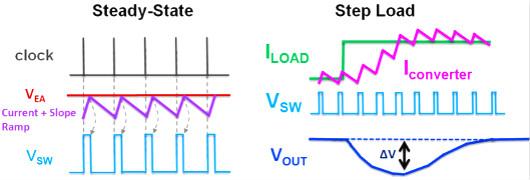 电流,控制回路,COT,ACOT