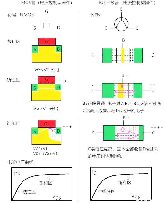 MOS管和三极管区别-分析MOS管和三极管原理图对比-KIA MOS管