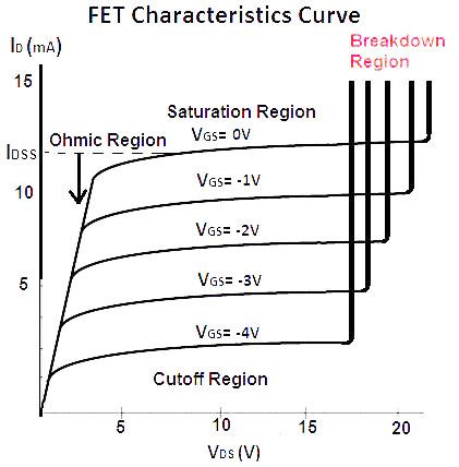 MOSFET击穿电压-MOS管击穿特性原因及解决方案-KIA MOS管