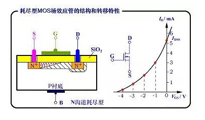 mos管的转移特性曲线